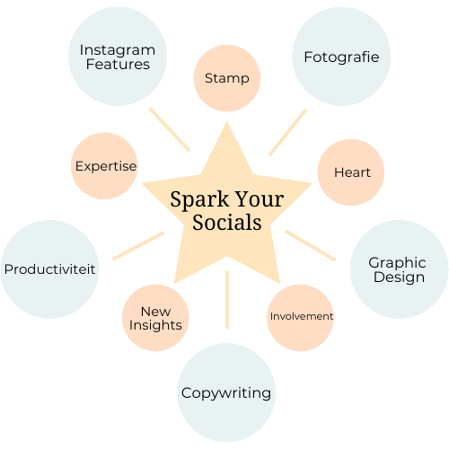 Spark Your Socials Instagram Content Framework